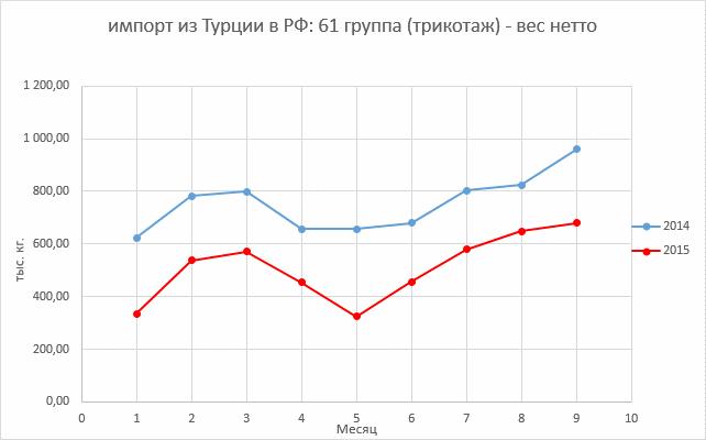 26672833ba7 Анализ структуры импорта мы решили проводить по данным показателей веса  нетто. Цифровые обозначения групп соответствуют таковым в ТН ВЭД ТС.